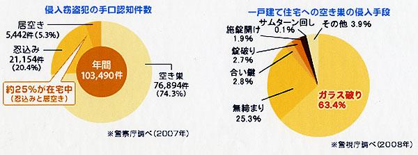 %E4%BD%8F%E5%AE%85%E4%BE%B5%E5%85%A5%E7%8A%AF%E7%BD%AA%E3%83%87%E3%83%BC%E3%82%BF2.jpg