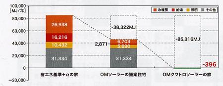 OM%E3%82%AF%E3%82%A2%E3%83%88%E3%83%AD%E3%80%80%E3%82%A8%E3%83%8D%E3%83%AB%E3%82%AE%E3%83%BC%E6%B6%88%E8%B2%BB.jpg